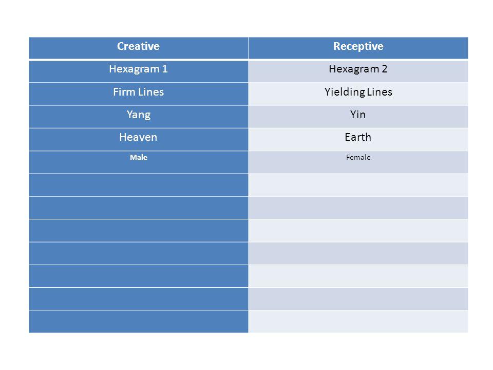 CreativeReceptive Hexagram 1Hexagram 2 Firm LinesYielding Lines YangYin HeavenEarth MaleFemale