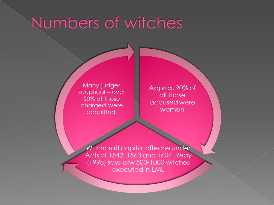 Approx. 90% of all those accused were women Witchcraft capital offecne under Acts of 1542, 1563 and 1604. Reay (1998) says btw 500-1000 witches execut