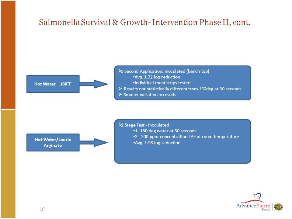 10 Salmonella Survival & Growth- Intervention Phase II, cont.
