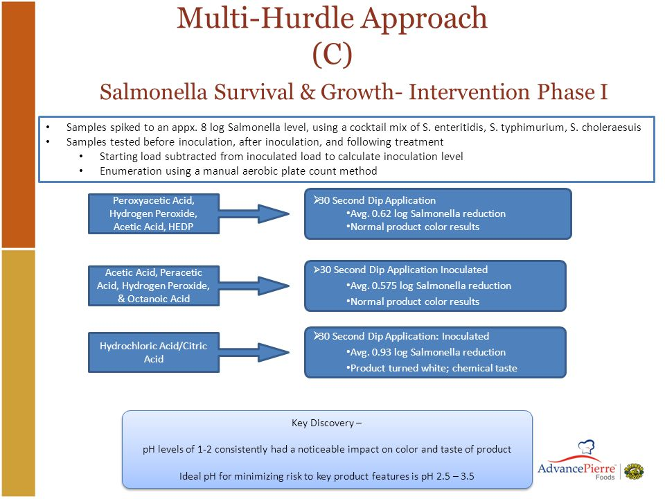 Multi-Hurdle Approach (C) Salmonella Survival & Growth- Intervention Phase I  30 Second Dip Application Inoculated Avg.