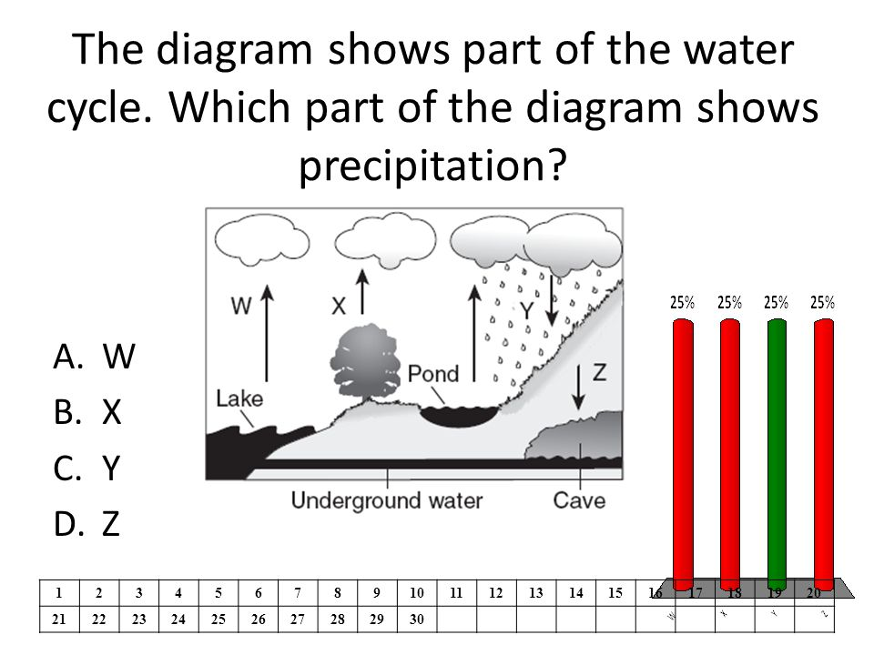 The diagram shows part of the water cycle. Which part of the diagram shows precipitation.