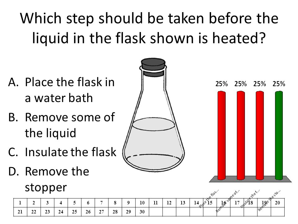 Which step should be taken before the liquid in the flask shown is heated.
