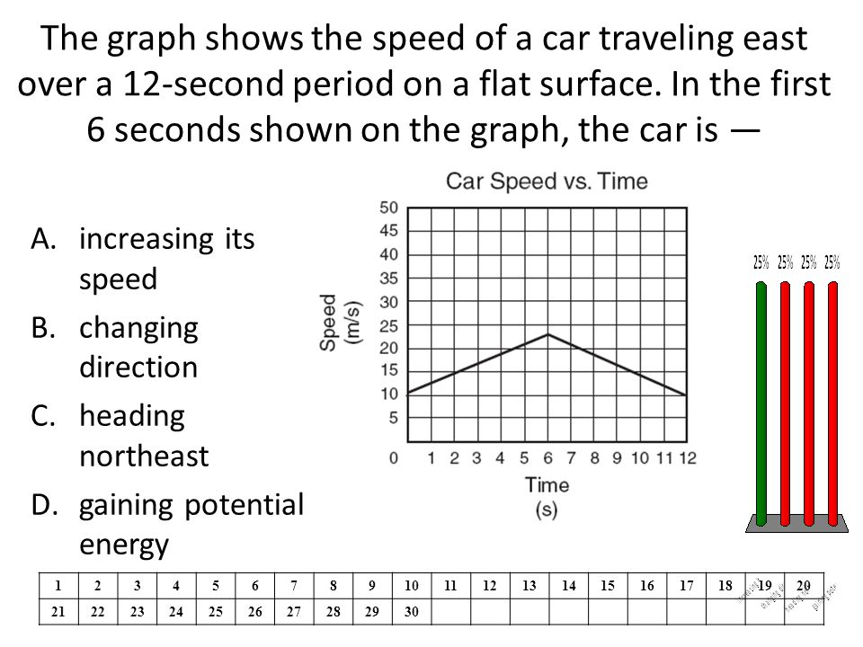 The graph shows the speed of a car traveling east over a 12-second period on a flat surface.