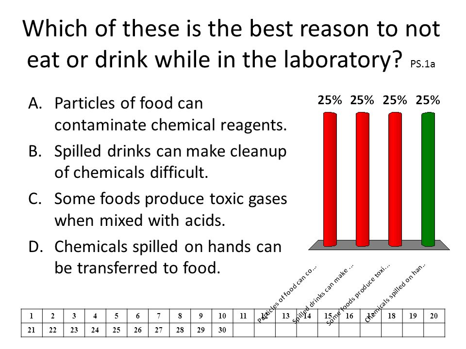 Which of these is the best reason to not eat or drink while in the laboratory.