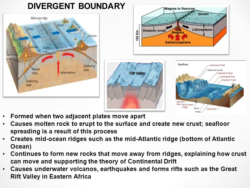 Formed when two adjacent plates move apart Causes molten rock to erupt to the surface and create new crust; seafloor spreading is a result of this process Creates mid-ocean ridges such as the mid-Atlantic ridge (bottom of Atlantic Ocean) Continues to form new rocks that move away from ridges, explaining how crust can move and supporting the theory of Continental Drift Causes underwater volcanos, earthquakes and forms rifts such as the Great Rift Valley in Eastern Africa DIVERGENT BOUNDARY