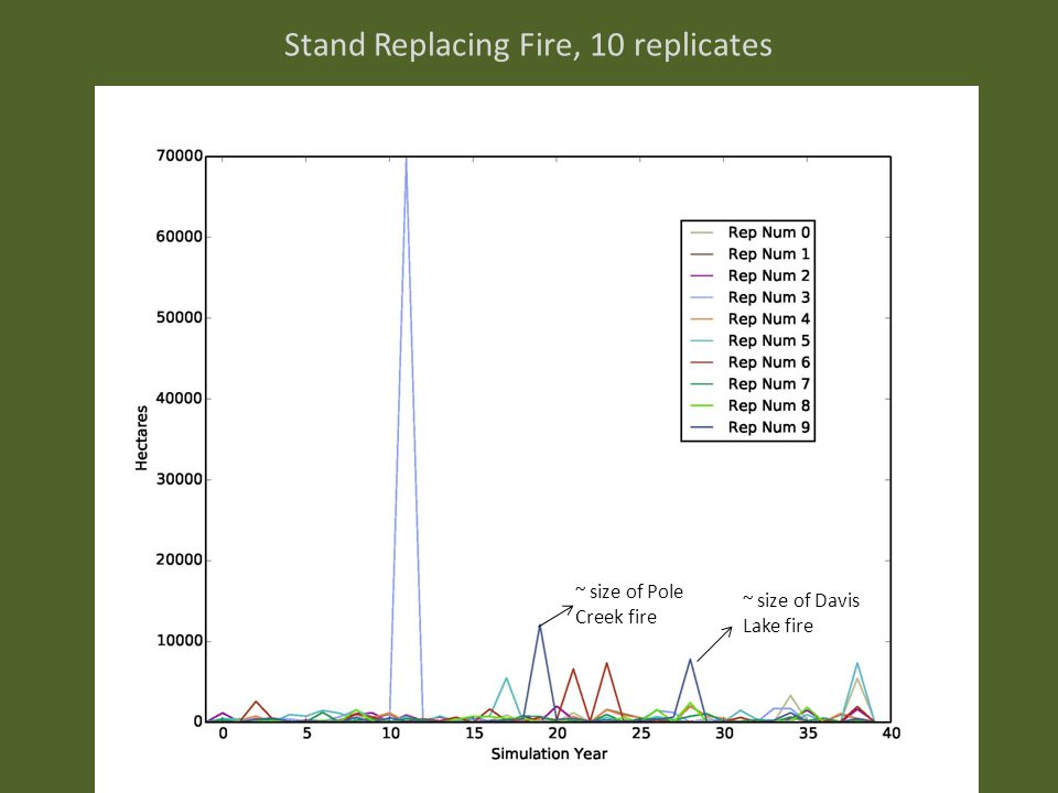 Stand Replacing Fire, 10 replicates ~ size of Davis Lake fire ~ size of Pole Creek fire