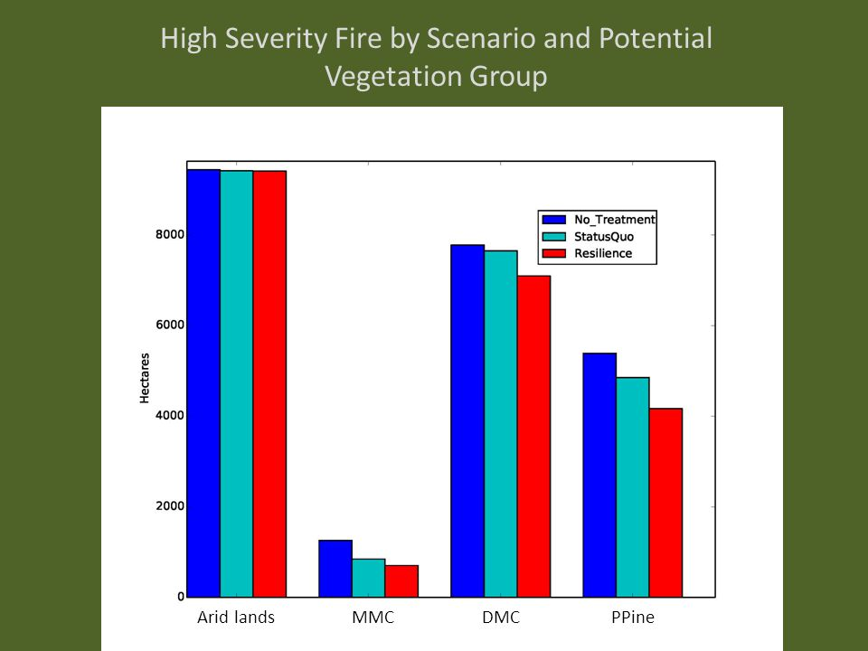 High Severity Fire by Scenario and Potential Vegetation Group Arid landsMMCDMCPPine
