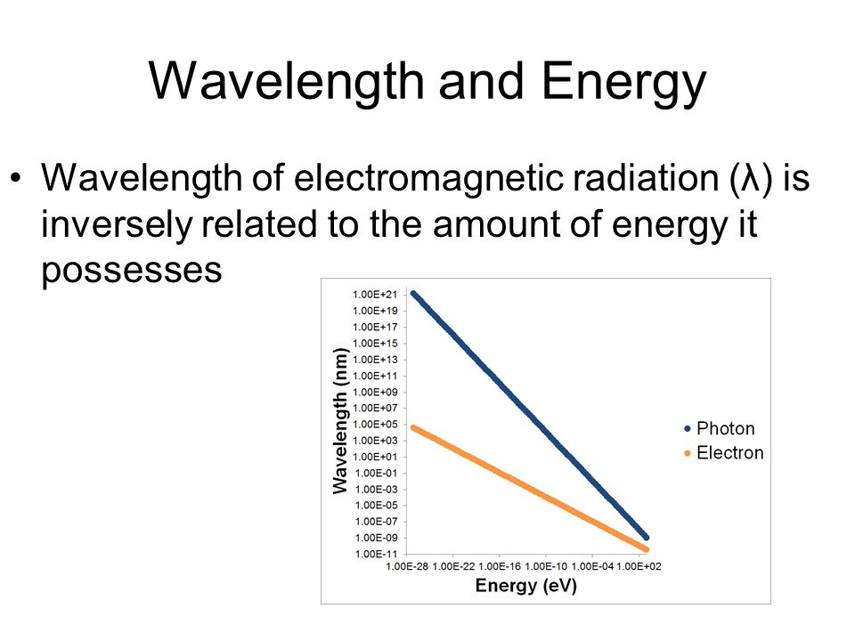 Wavelength and Energy Wavelength of electromagnetic radiation (λ) is inversely related to the amount of energy it possesses