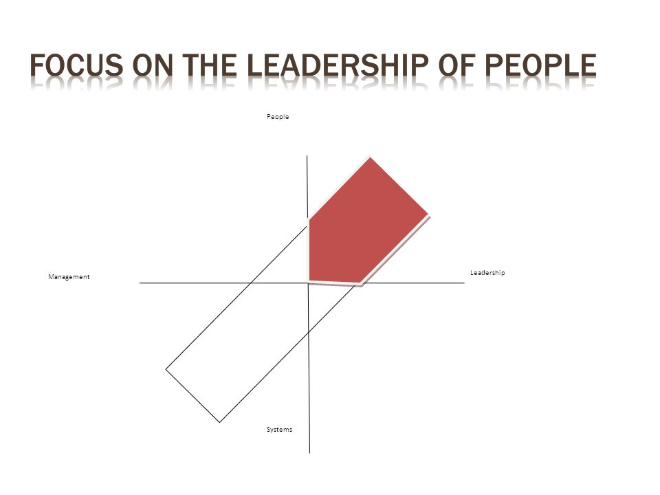 Management Leadership People Systems