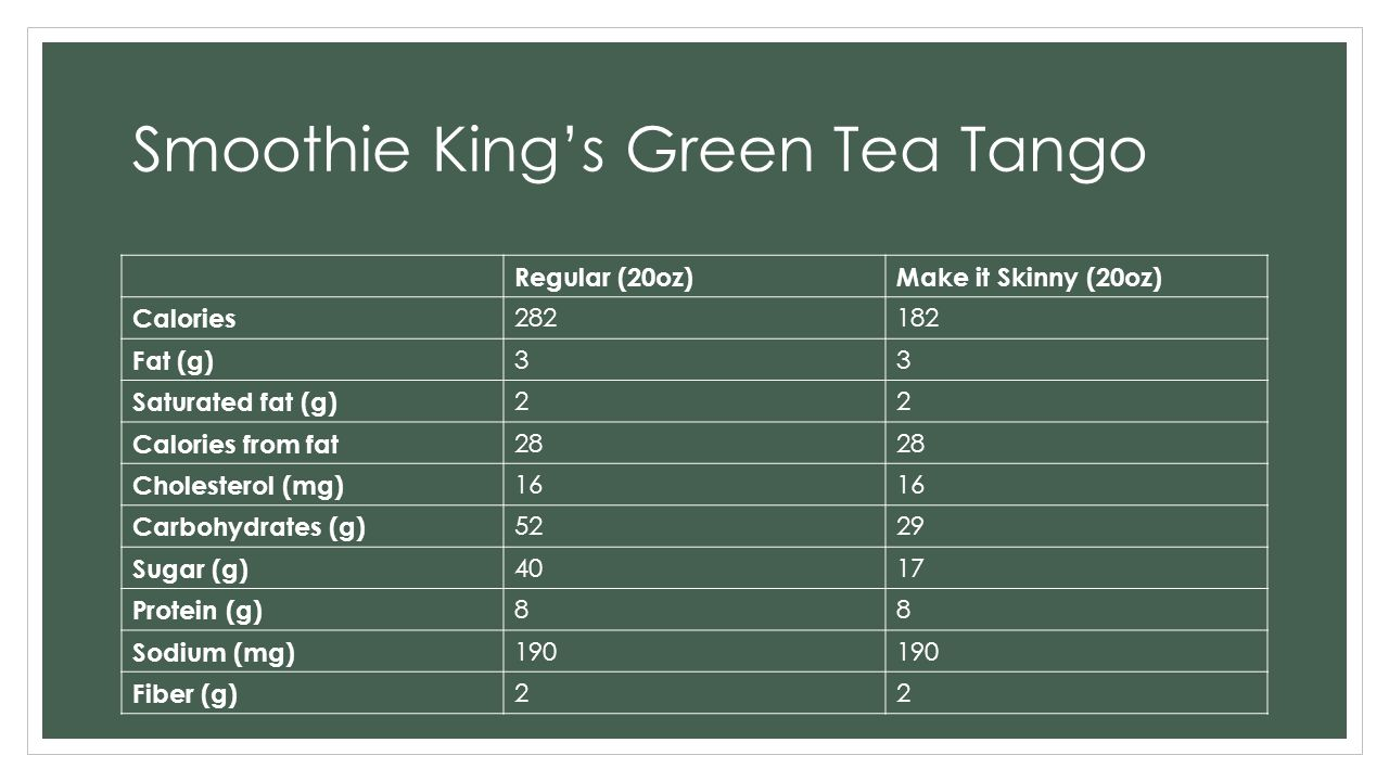 Smoothie King's Green Tea Tango Regular (20oz)Make it Skinny (20oz) Calories 282182 Fat (g) 33 Saturated fat (g) 22 Calories from fat 28 Cholesterol (mg) 16 Carbohydrates (g) 5229 Sugar (g) 4017 Protein (g) 88 Sodium (mg) 190 Fiber (g) 22