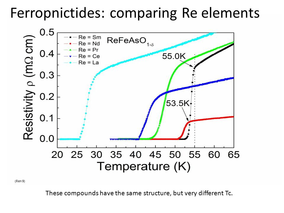 Ferropnictides: comparing Re elements (Ren 9) These compounds have the same structure, but very different Tc.