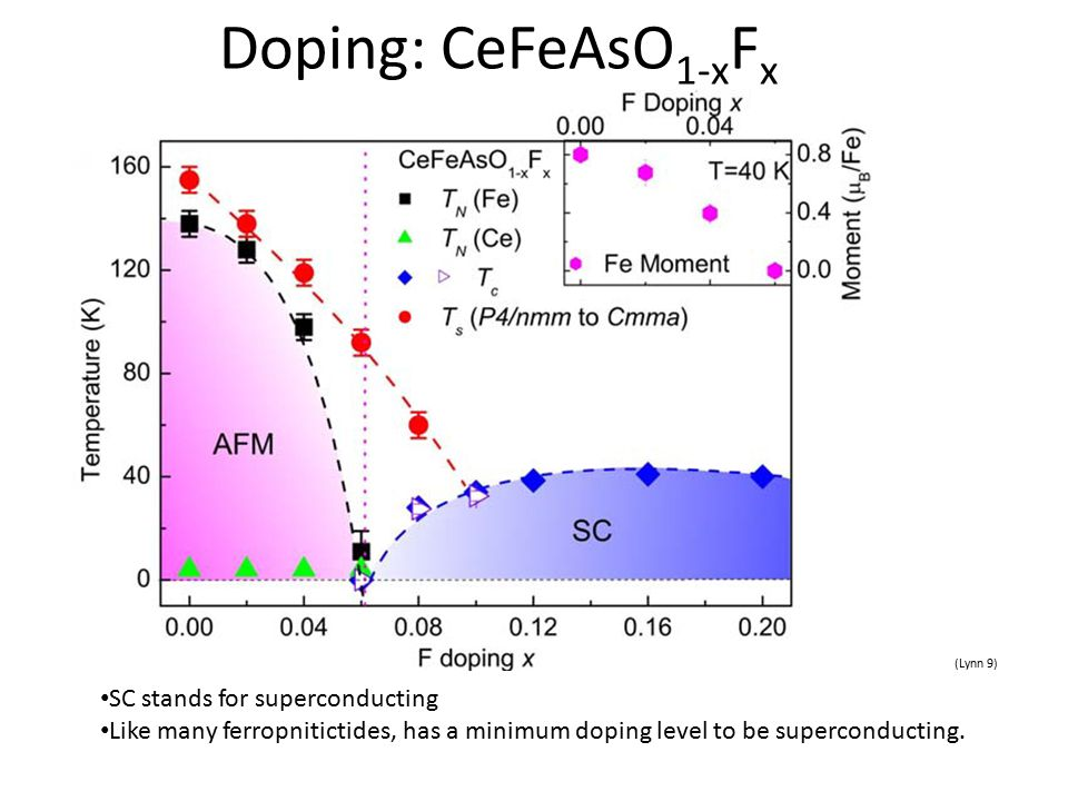 Doping: CeFeAsO 1-x F x (Lynn 9) SC stands for superconducting Like many ferropnitictides, has a minimum doping level to be superconducting.