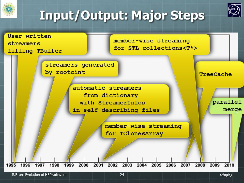 Input/Output: Major Steps 24 R.Brun : Evolution of HEP software parallel merge TreeCache member-wise streaming for STL collections member-wise streaming for TClonesArray automatic streamers from dictionary with StreamerInfos in self-describing files streamers generated by rootcint User written streamers filling TBuffer 12/09/13