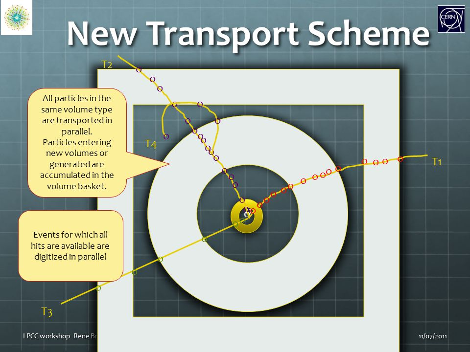 New Transport Scheme 11/07/2011LPCC workshop Rene Brun39 o o o o o o o o o o o o o o o o o o o o o o T1 T3 T2 o o o o o o o o o o o o o o o o o o o o T4 All particles in the same volume type are transported in parallel.