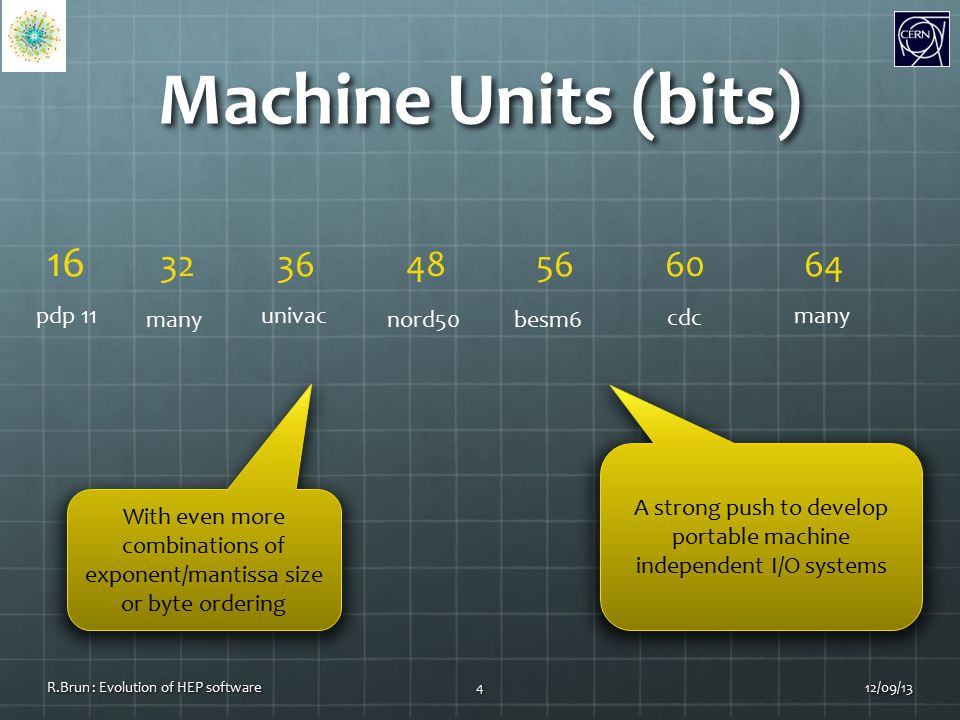 Machine Units (bits) 12/09/13R.Brun : Evolution of HEP software4 16 32 36 48 56 60 64 pdp 11 nord50besm6 cdc many univac With even more combinations of exponent/mantissa size or byte ordering A strong push to develop portable machine independent I/O systems