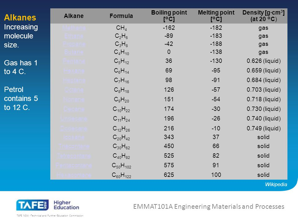 TAFE NSW -Technical and Further Education Commission Alkanes Increasing molecule size increases boiling point and viscosity (thickness or resistance to flow).
