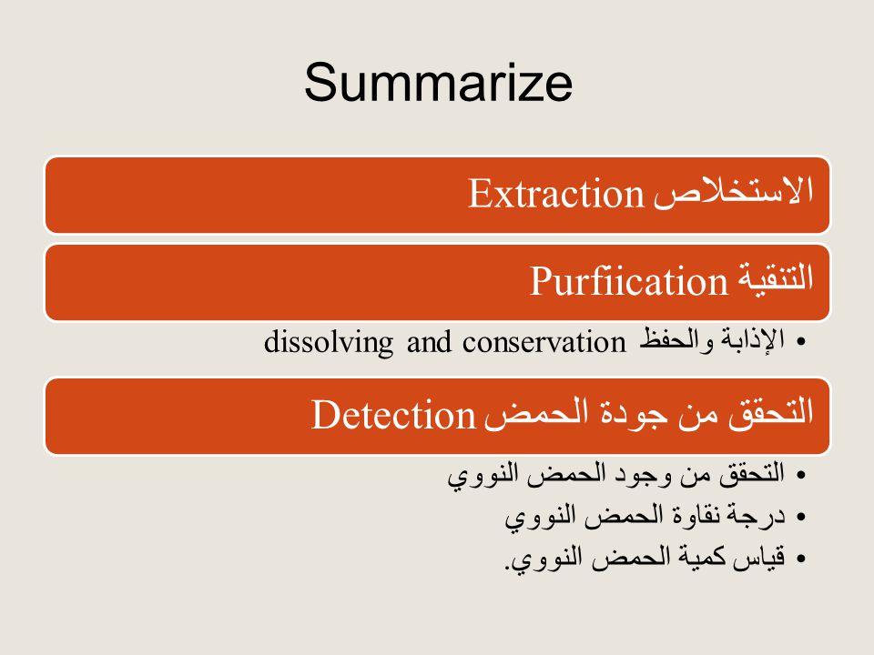 Summarize الاستخلاص Extractionالتنقية Purfiication الإذابة والحفظ dissolving and conservation التحقق من جودة الحمض Detection التحقق من وجود الحمض النووي درجة نقاوة الحمض النووي قياس كمية الحمض النووي.