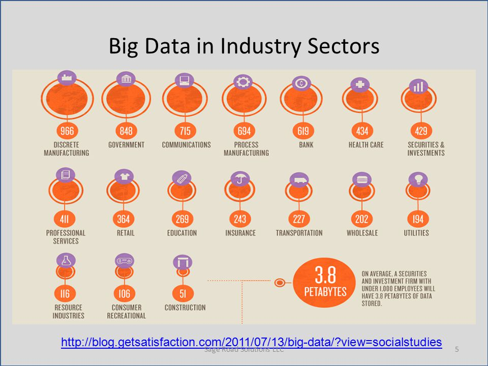 Big Data in Industry Sectors http://blog.getsatisfaction.com/2011/07/13/big-data/ view=socialstudies Sage Road Solutions LLC5