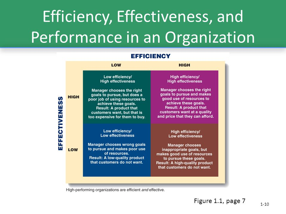 Efficiency, Effectiveness, and Performance in an Organization 1-10 Figure 1.1, page 7