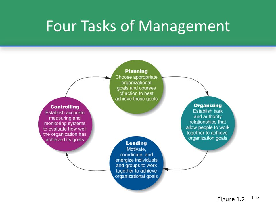 Four Tasks of Management 1-13 Figure 1.2