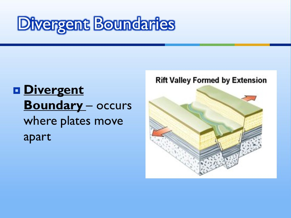  Divergent Boundary – occurs where plates move apart