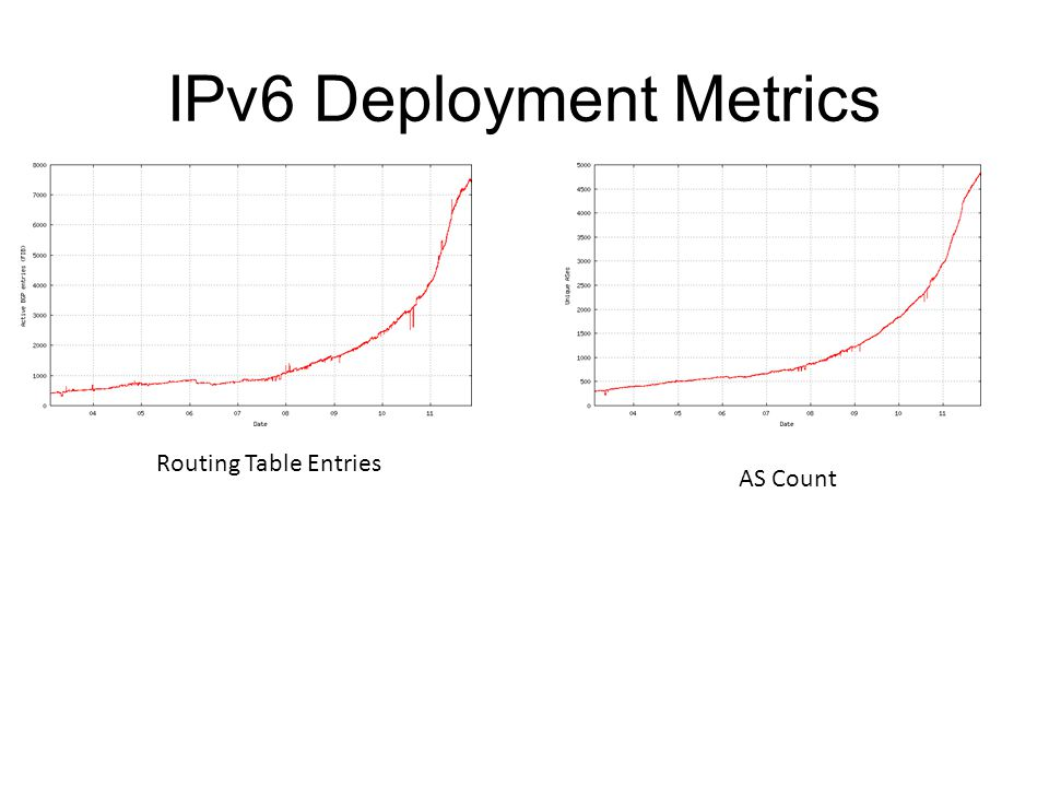 IPv6 Deployment Metrics Routing Table Entries AS Count
