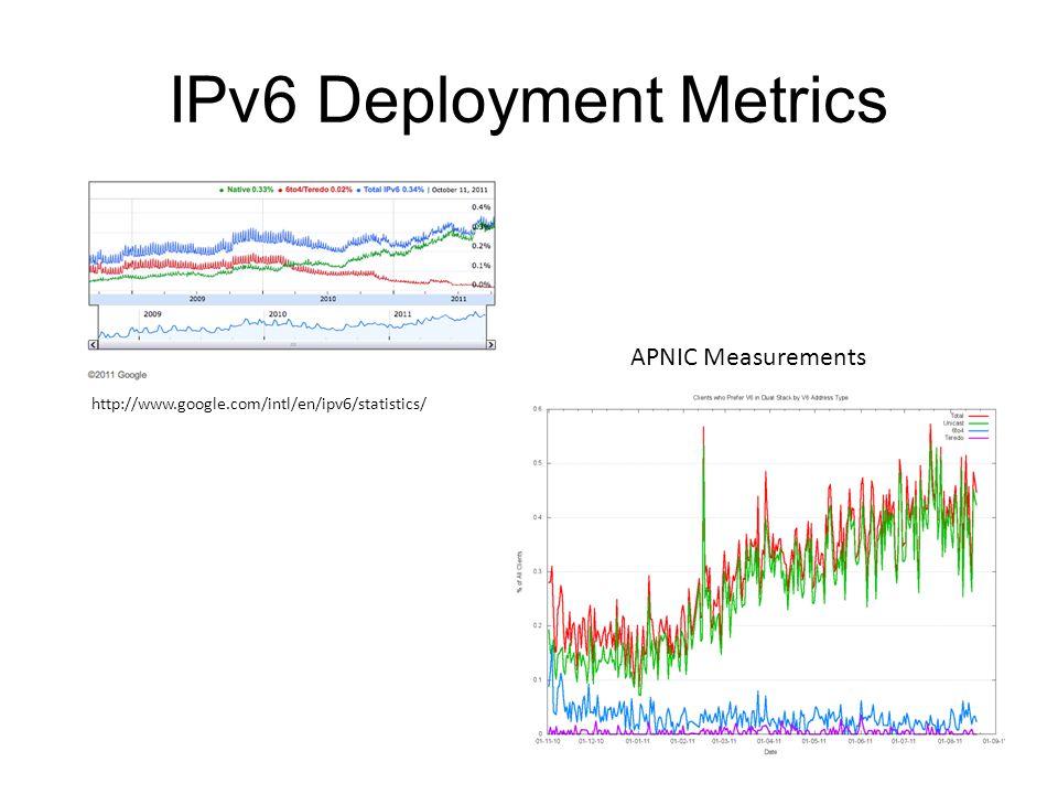 IPv6 Deployment Metrics http://www.google.com/intl/en/ipv6/statistics/ APNIC Measurements