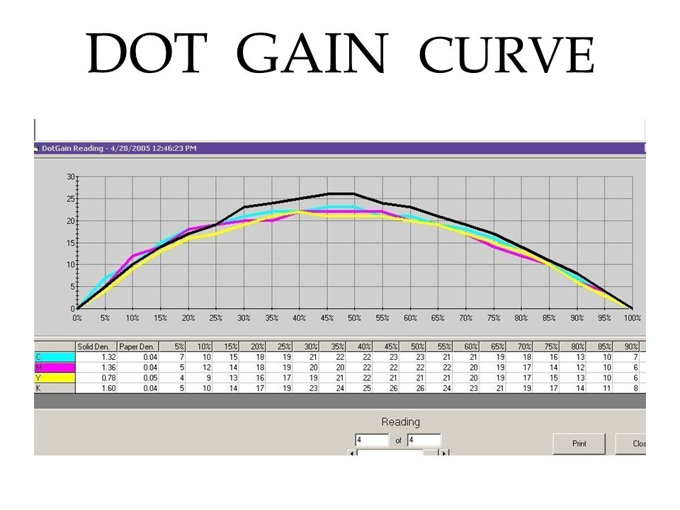 DOT GAIN CURVE