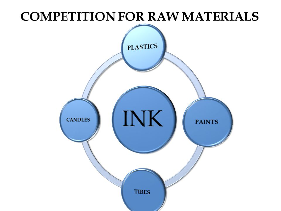 COMPETITION FOR RAW MATERIALS