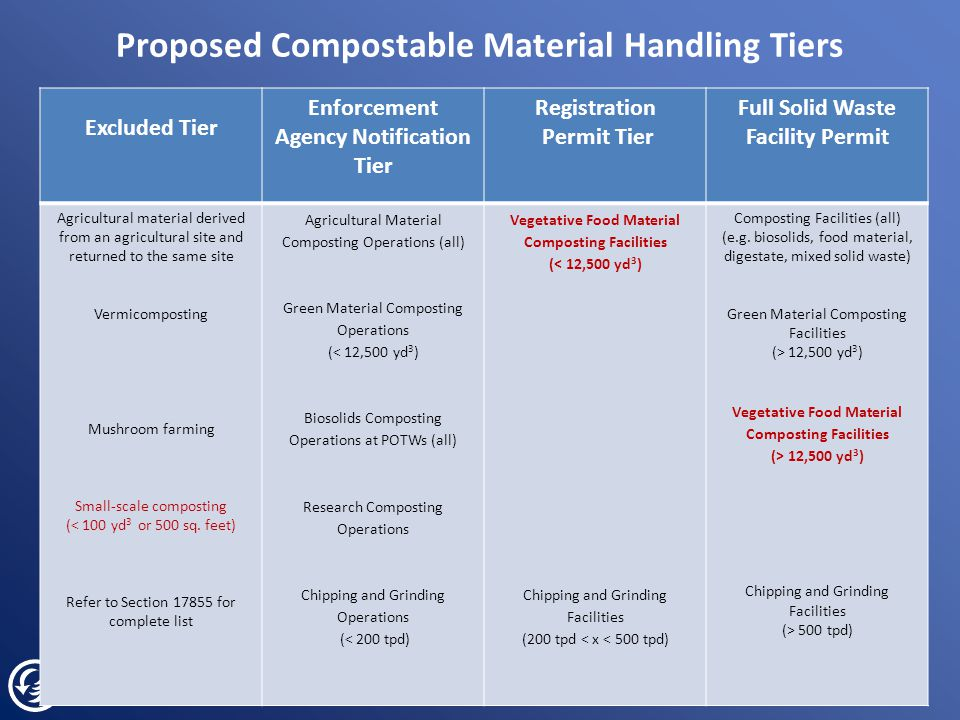 Proposed Compostable Material Handling Tiers Excluded Tier Enforcement Agency Notification Tier Registration Permit Tier Full Solid Waste Facility Permit Agricultural material derived from an agricultural site and returned to the same site Vermicomposting Mushroom farming Small-scale composting (< 100 yd 3 or 500 sq.