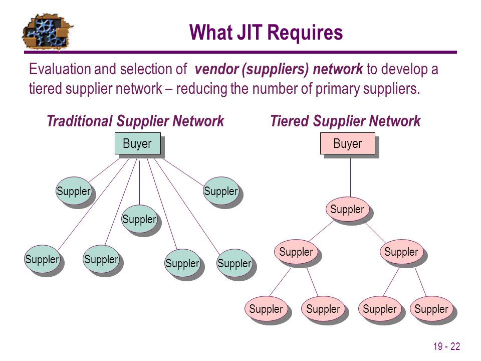19 - 22 Evaluation and selection of vendor (suppliers) network to develop a tiered supplier network – reducing the number of primary suppliers. Buyer