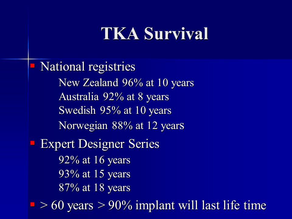 TKA Survival  National registries New Zealand 96% at 10 years Australia 92% at 8 years Swedish 95% at 10 years Norwegian 88% at 12 year s  Expert Designer Series 92% at 16 years 93% at 15 years 87% at 18 years  > 60 years > 90% implant will last life time