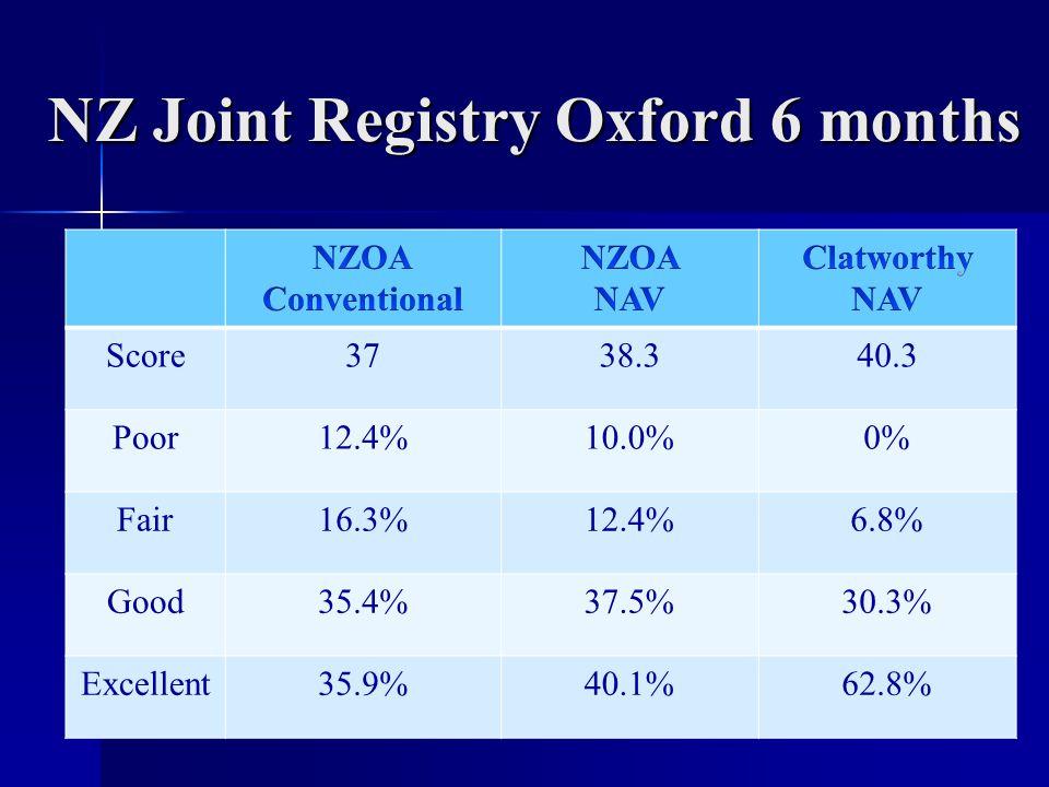 NZ Joint Registry Oxford 6 months Score3738.340.3 Poor12.4%10.0%0% Fair16.3%12.4%6.8% Good35.4%37.5%30.3% Excellent35.9%40.1%62.8%