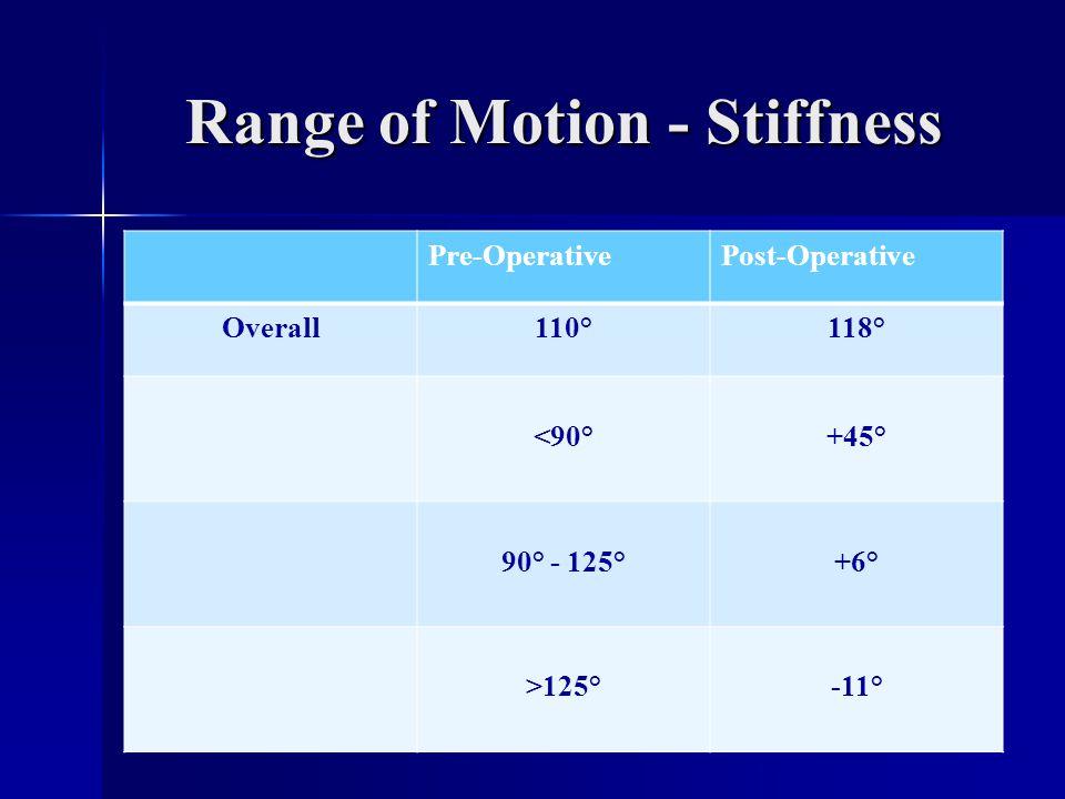 Range of Motion - Stiffness Pre-OperativePost-Operative Overall110°118° <90°+45° 90° - 125°+6° >125°-11°
