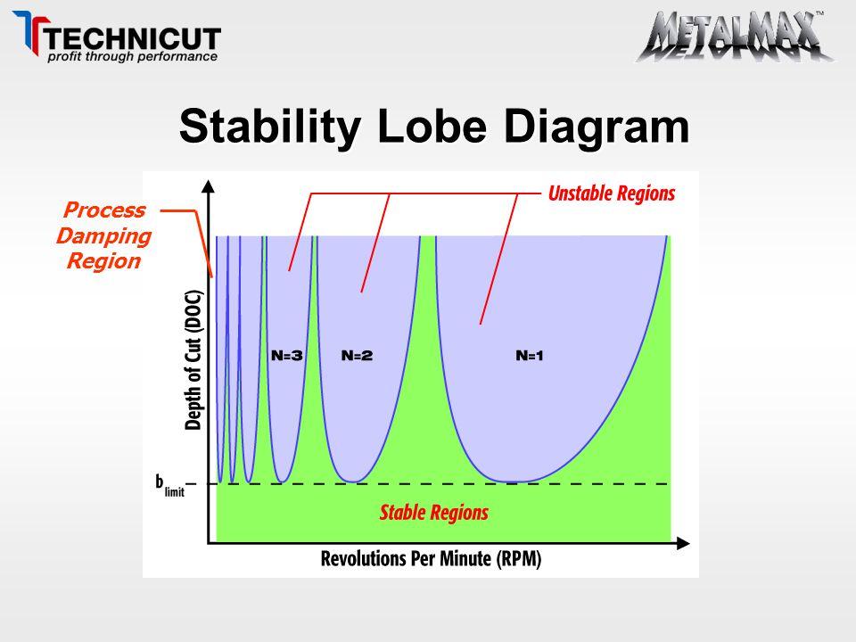 Stability Lobe Diagram Process Damping Region