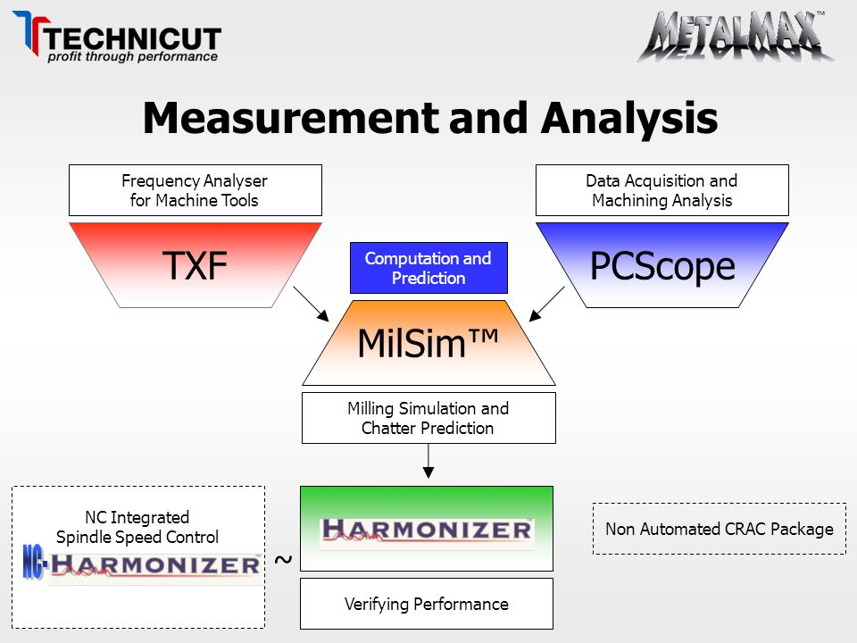 ~ Measurement and Analysis TXFPCScope MilSim™ Frequency Analyser for Machine Tools Data Acquisition and Machining Analysis Milling Simulation and Chat