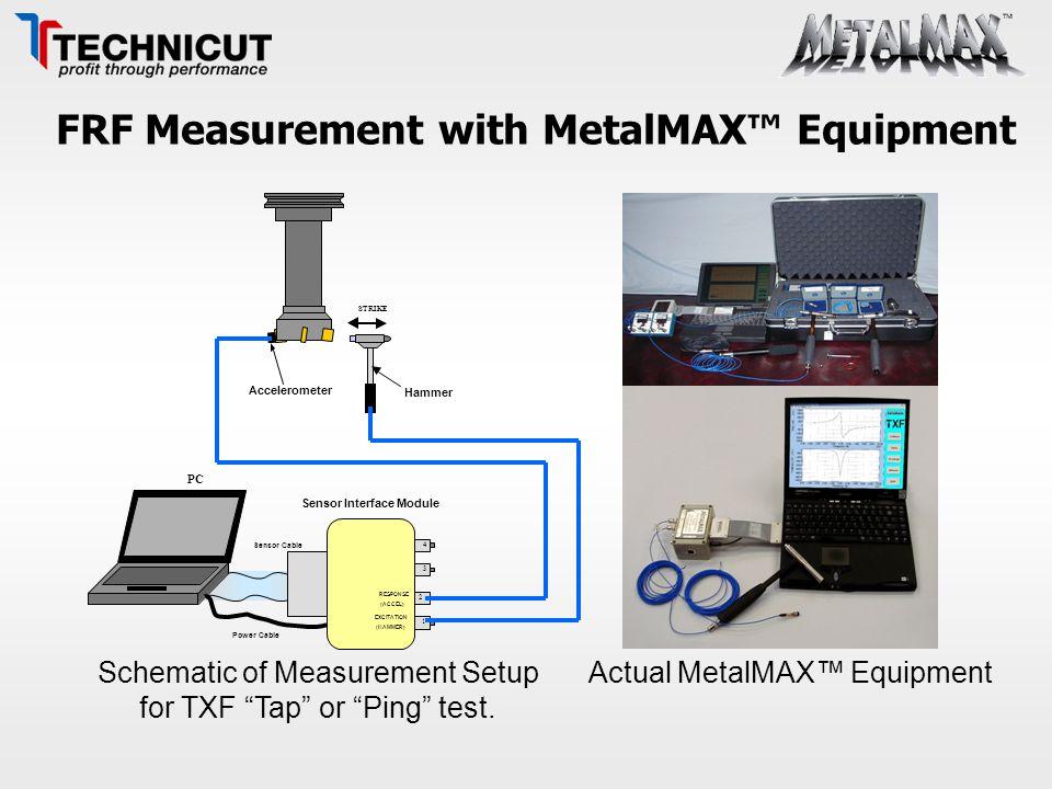 "FRF Measurement with MetalMAX™ Equipment Schematic of Measurement Setup for TXF ""Tap"" or ""Ping"" test. Actual MetalMAX™ Equipment 4 3 2 1 EXCITATION ("