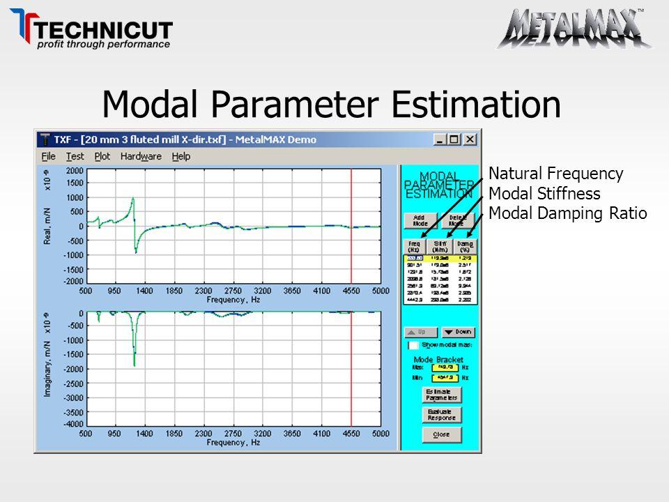 Modal Parameter Estimation Natural Frequency Modal Stiffness Modal Damping Ratio