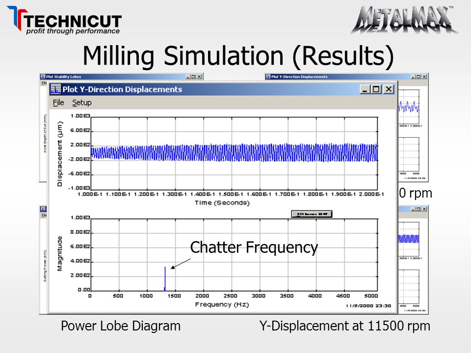 Milling Simulation (Results) Stability Lobe Diagram Power Lobe Diagram Y-Displacement at 12,000 rpm Y-Displacement at 11500 rpm Chatter Frequency