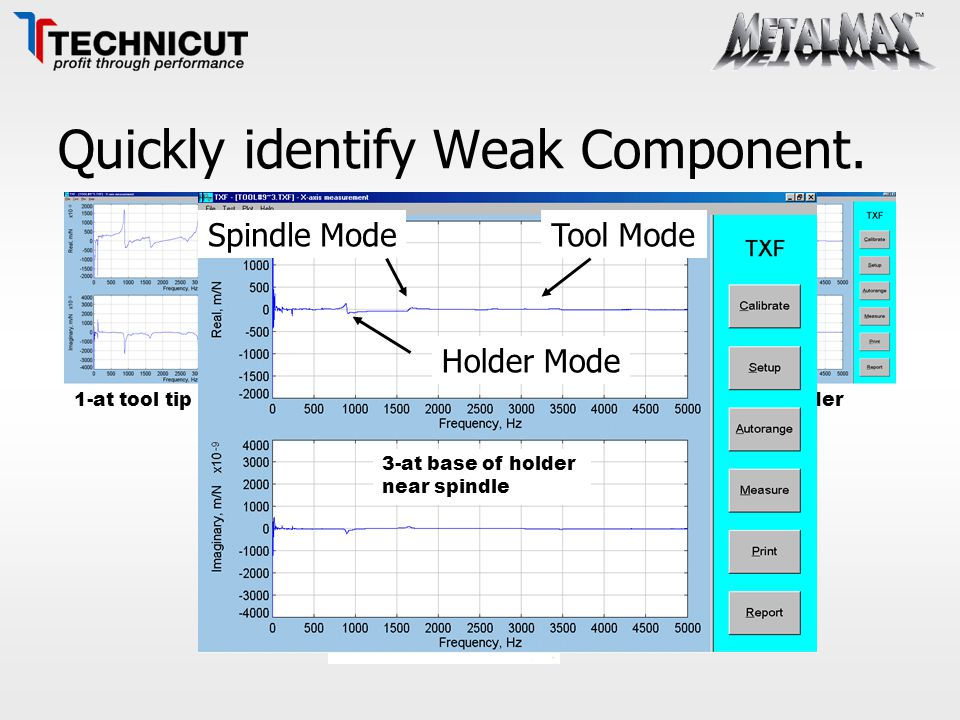 Quickly identify Weak Component. Spindle Side 1 2 3 1-at tool tip2-at tip of holder 3-at base of holder near spindle Tool Mode Holder Mode Spindle Mod