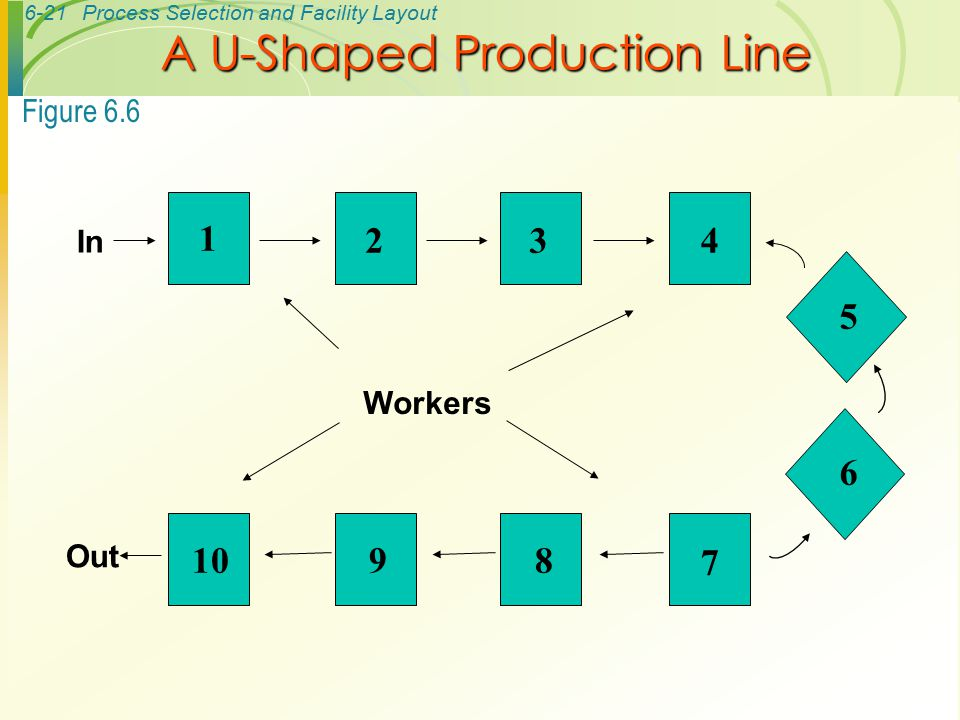 6-21Process Selection and Facility Layout 1 234 5 6 7 8910 In Out Workers Figure 6.6 A U-Shaped Production Line
