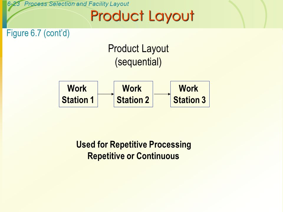6-23Process Selection and Facility Layout Work Station 1 Work Station 2 Work Station 3 Figure 6.7 (cont'd) Product Layout (sequential) Used for Repeti