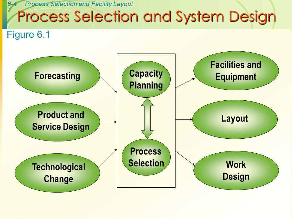 6-5Process Selection and Facility Layout Key aspects of process strategy – Capital intensive – equipment/labor – Process flexibility – Adjust to changes – Design – Volume – technology Process Strategy