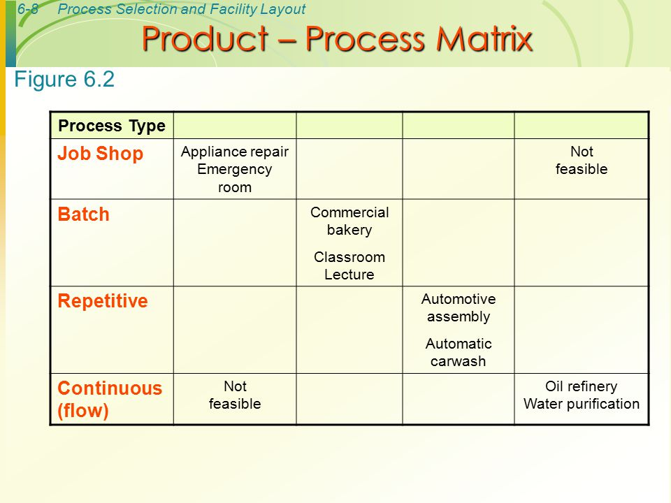 6-39Process Selection and Facility Layout Station 1Station 2Station 3Station 4 ab e f d g h c Solution to Example 2