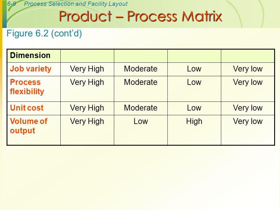 6-40Process Selection and Facility Layout 1 min.2 min.1 min.