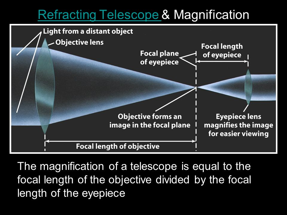 Refracting Telescope Refracting Telescope & Magnification The magnification of a telescope is equal to the focal length of the objective divided by the focal length of the eyepiece