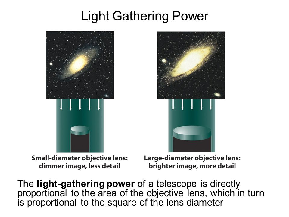 Light Gathering Power The light-gathering power of a telescope is directly proportional to the area of the objective lens, which in turn is proportional to the square of the lens diameter