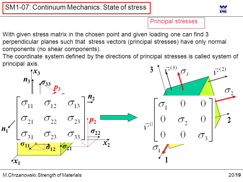 20 /19 M.Chrzanowski: Strength of Materials SM1-07: Continuum Mechanics: State of stress x2x2 x1x1 x3x3 n1n1 n3n3 n2n2 p2p2 p3p3 p1p1 σ 11 σ 12 σ 13 σ 21 σ 22 σ 23 σ 31 σ 32 σ 33 With given stress matrix in the chosen point and given loading one can find 3 perpendicular planes such that stress vectors (principal stresses) have only normal components (no shear components).