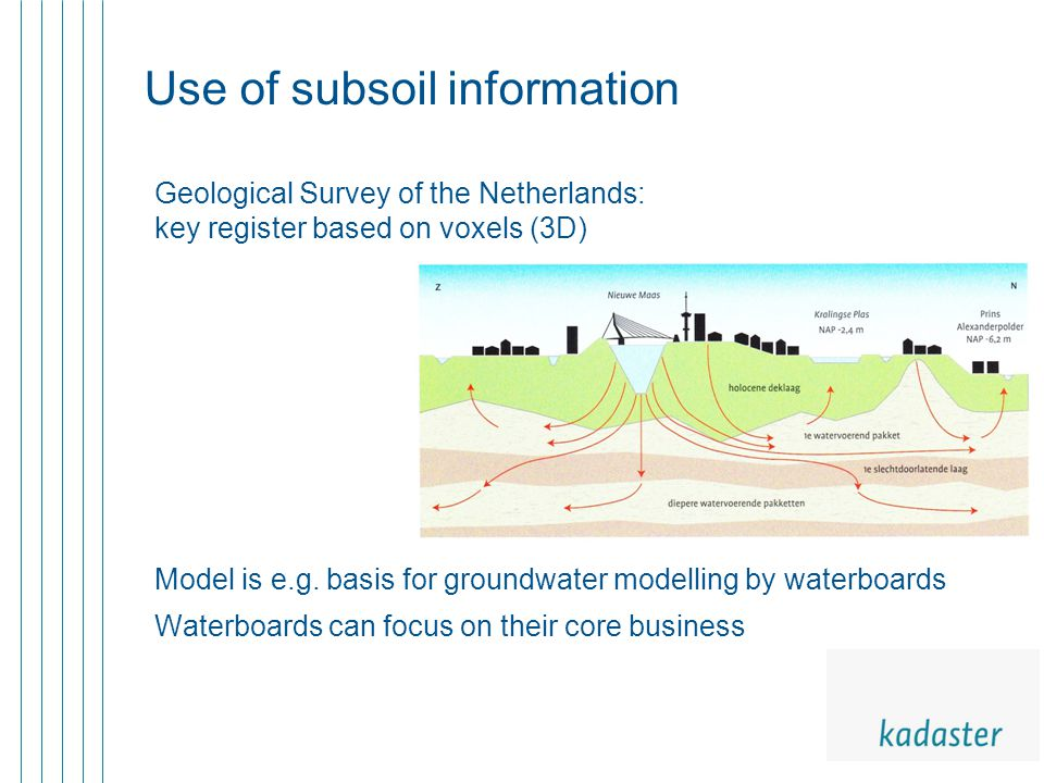 Use of subsoil information Geological Survey of the Netherlands: key register based on voxels (3D) Model is e.g. basis for groundwater modelling by wa