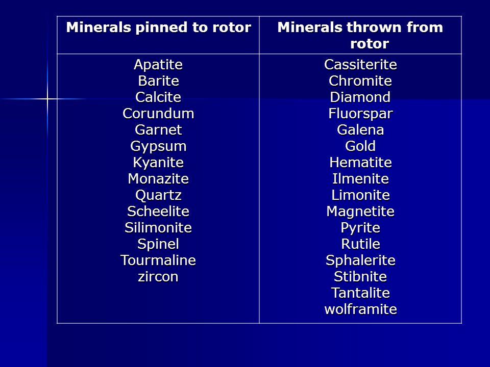 Minerals pinned to rotor Minerals thrown from rotor ApatiteBariteCalciteCorundumGarnetGypsumKyaniteMonaziteQuartzScheeliteSilimoniteSpinelTourmalinezirconCassiteriteChromiteDiamondFluorsparGalenaGoldHematiteIlmeniteLimoniteMagnetitePyriteRutileSphaleriteStibniteTantalitewolframite